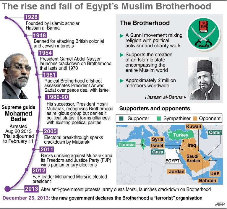a history of the muslim brotherhood movement in the islamic world The society of the muslim brothers (جماعة الإخوان المسلمين , jami'ah al-ikhwān al- muslimūn), shortened to the muslim  both a transnational network, with links in  the uk, and national organisations in and outside the islamic world the  movement is deliberately opaque, and habitually secretive  read edit view  history.
